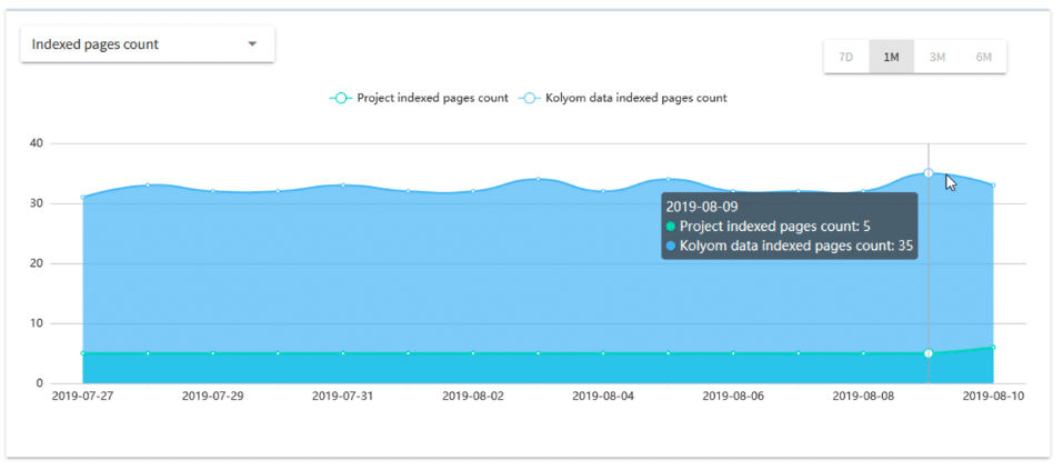 Domain Pages Over Time Graph
