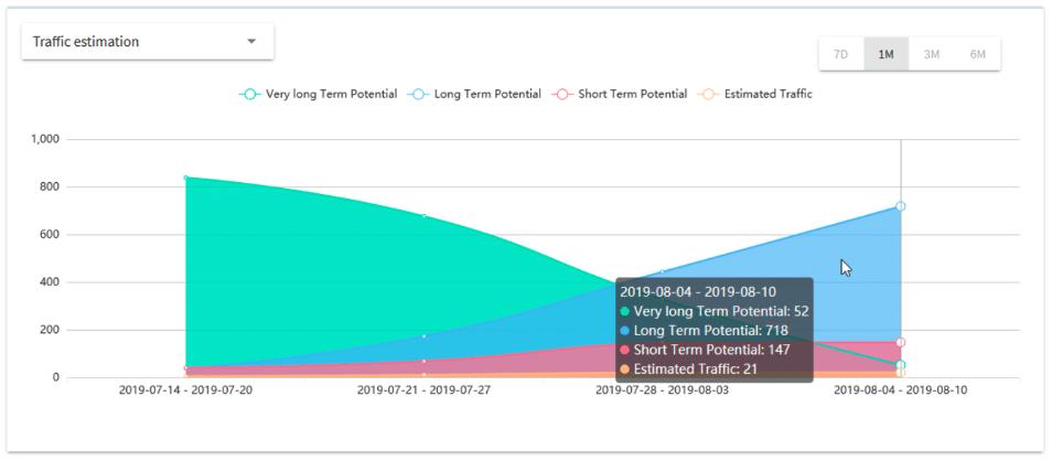 Organic Weekly Traffic Graph