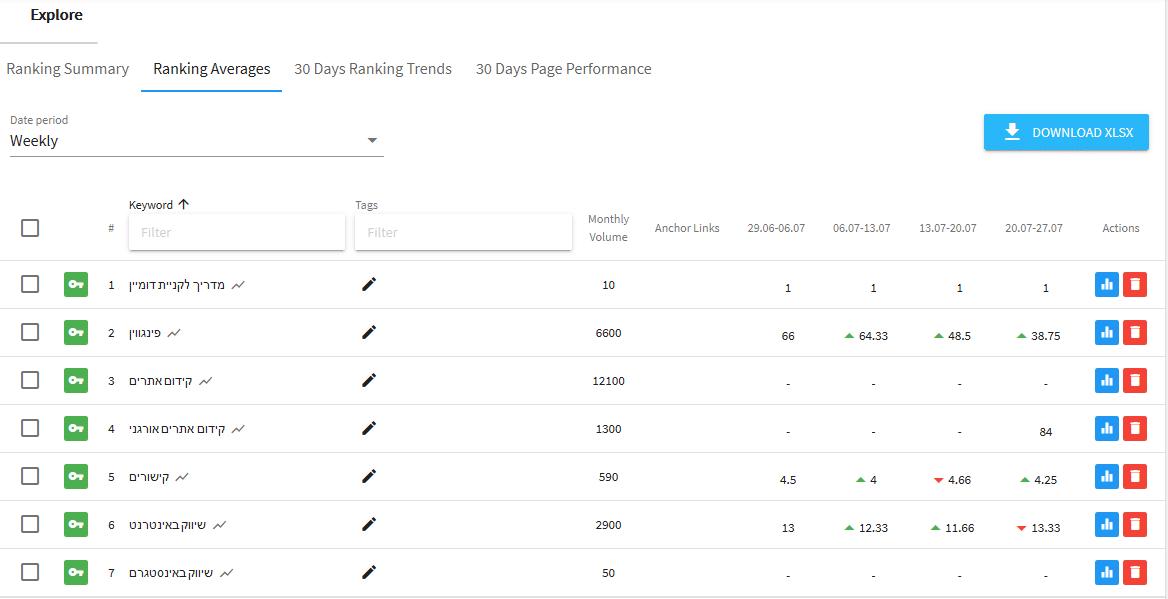 Ranking Averages