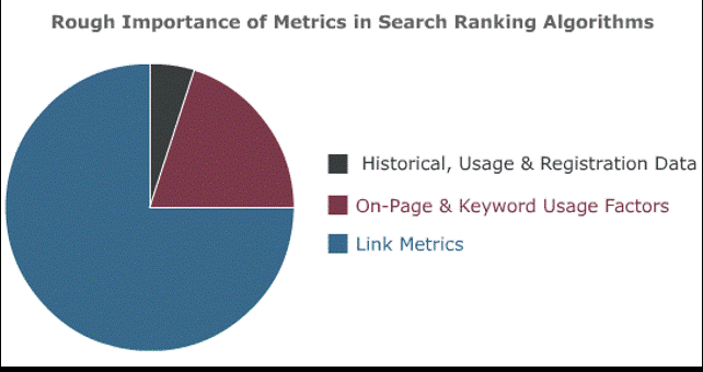moz ranking factors- pie chart 2007