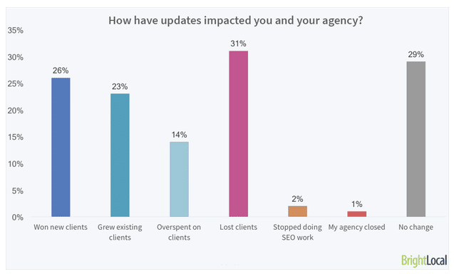 google updates impact on agency