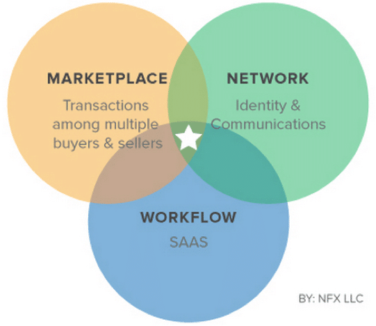 Market_Network_Chart