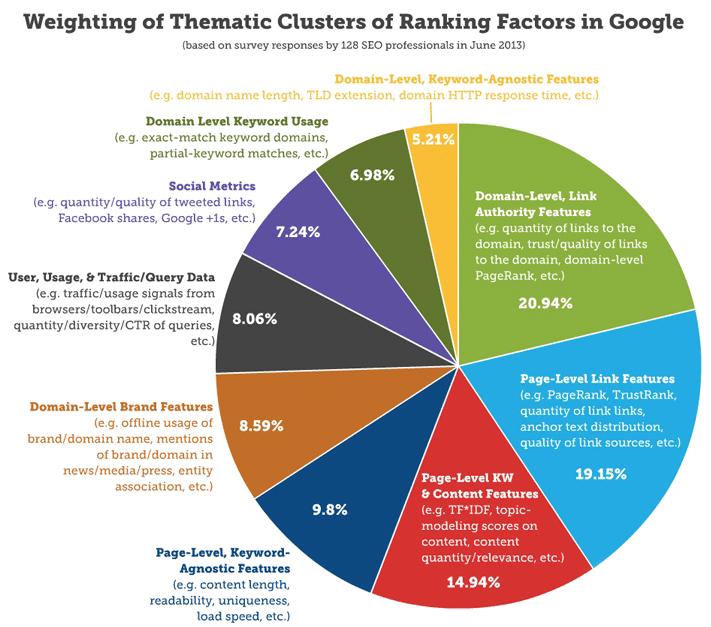 moz ranking factors- pie chart 2013